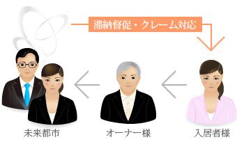 Mirai-System A(直接振込)