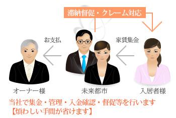 Mirai-System B(集金代行)