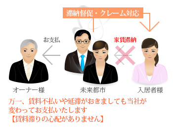 Mirai-System C(賃料保証)